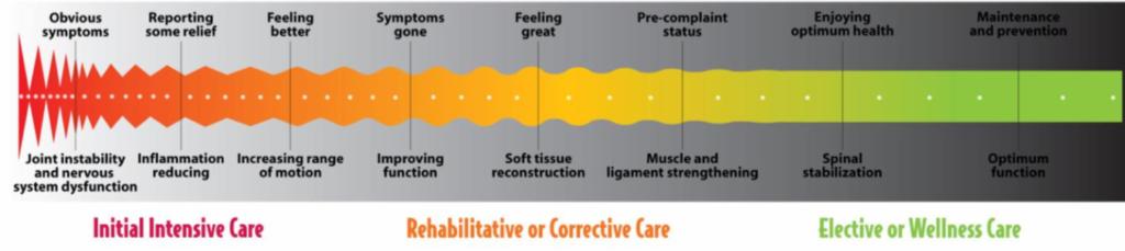Types pf care